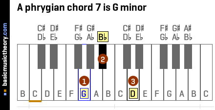 A phrygian chord 7 is G minor