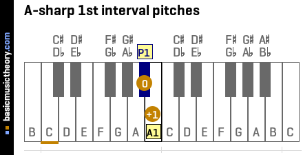 A-sharp 1st interval pitches