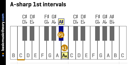 A-sharp 1st intervals