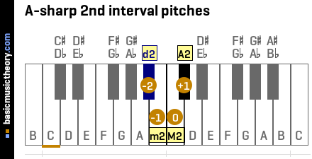 A-sharp 2nd interval pitches