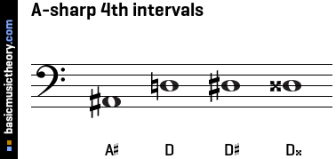 A-sharp 4th intervals