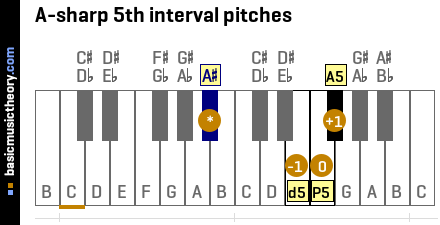A-sharp 5th interval pitches