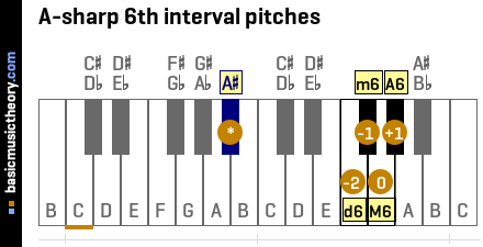 A-sharp 6th interval pitches
