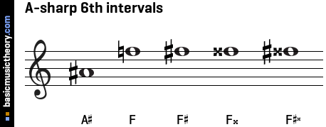 A-sharp 6th intervals