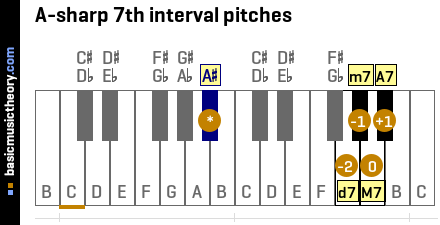 A-sharp 7th interval pitches