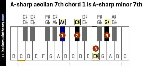 A-sharp aeolian 7th chord 1 is A-sharp minor 7th