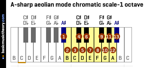 A-sharp aeolian mode chromatic scale-1 octave