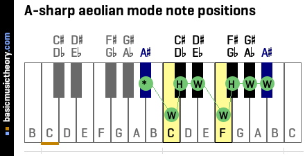 A-sharp aeolian mode note positions