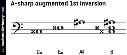 A-sharp augmented 1st inversion