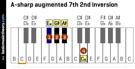A-sharp augmented 7th 2nd inversion
