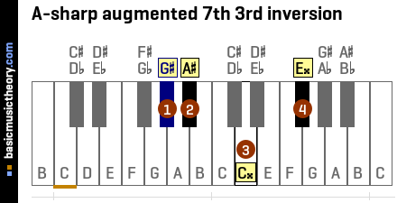A-sharp augmented 7th 3rd inversion