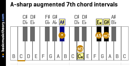 A-sharp augmented 7th chord intervals