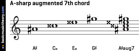 A-sharp augmented 7th chord