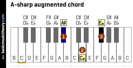 A-sharp augmented chord