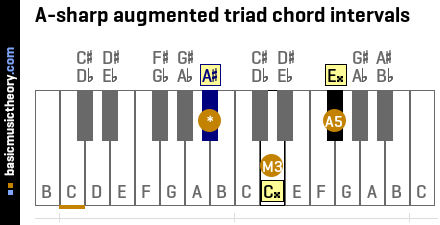 A-sharp augmented triad chord intervals