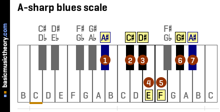 basicmusictheory.com: A-sharp blues scale