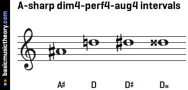A-sharp dim4-perf4-aug4 intervals
