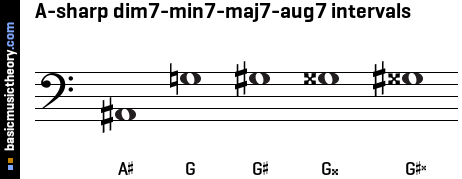 A-sharp dim7-min7-maj7-aug7 intervals
