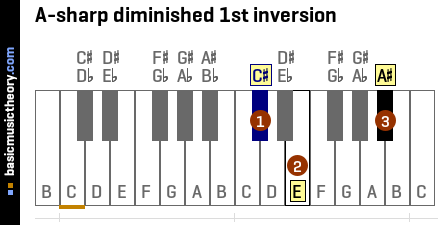 A-sharp diminished 1st inversion