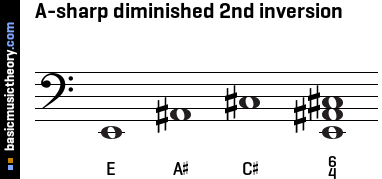 A-sharp diminished 2nd inversion