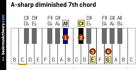 A-sharp diminished 7th chord