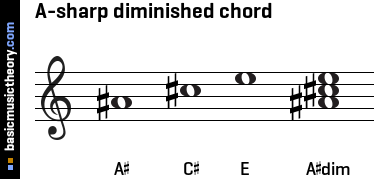 A-sharp diminished chord