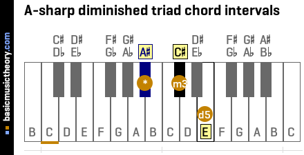 A-sharp diminished triad chord intervals