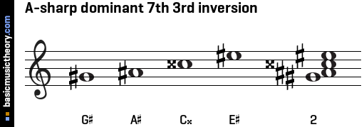 A-sharp dominant 7th 3rd inversion
