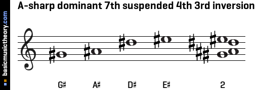 A-sharp dominant 7th suspended 4th 3rd inversion