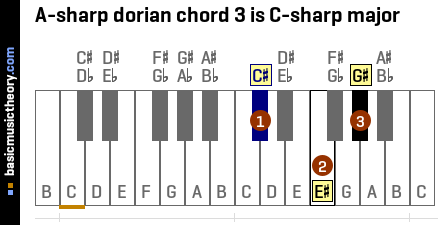 A-sharp dorian chord 3 is C-sharp major