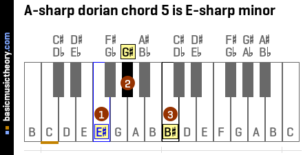A-sharp dorian chord 5 is E-sharp minor