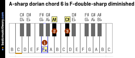 A-sharp dorian chord 6 is F-double-sharp diminished