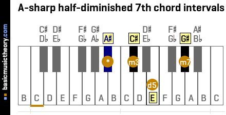 A-sharp half-diminished 7th chord intervals