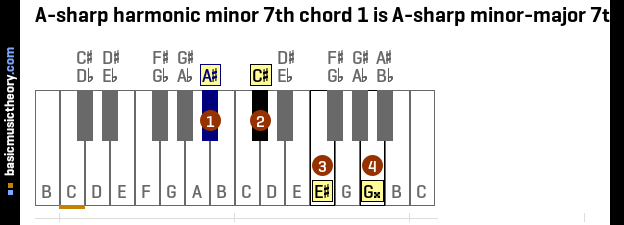 Basicmusictheory A Sharp Harmonic Minor 7th Chords