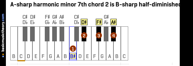 A-sharp harmonic minor 7th chord 2 is B-sharp half-diminished 7th