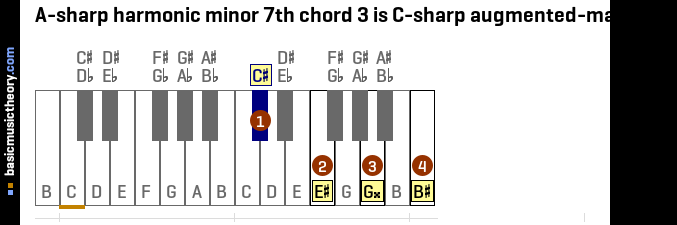 A-sharp harmonic minor 7th chord 3 is C-sharp augmented-major 7th