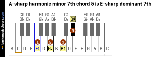 A-sharp harmonic minor 7th chord 5 is E-sharp dominant 7th