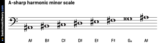 Opinions on A-sharp minor