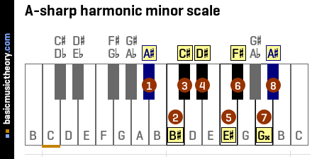 A-sharp harmonic minor scale