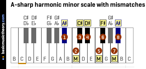 A-sharp harmonic minor scale with mismatches
