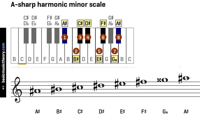 C Sharp Minor As A Tatto: Basicmusictheory.com: All Harmonic Minor Scales On The