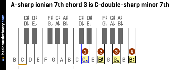A-sharp ionian 7th chord 3 is C-double-sharp minor 7th
