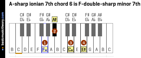 A-sharp ionian 7th chord 6 is F-double-sharp minor 7th