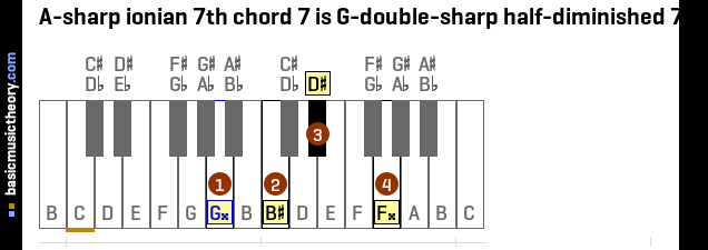 A-sharp ionian 7th chord 7 is G-double-sharp half-diminished 7th