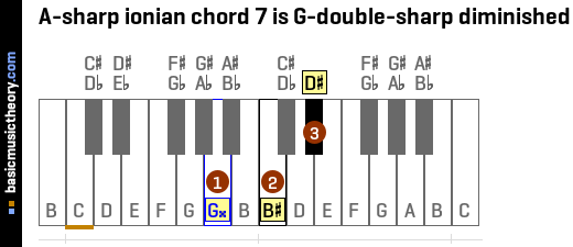 A-sharp ionian chord 7 is G-double-sharp diminished