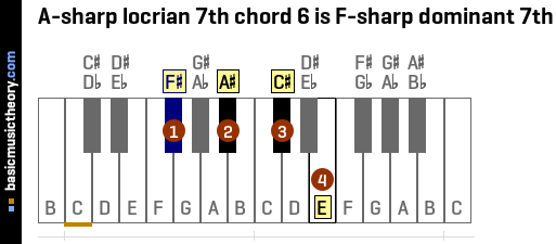A-sharp locrian 7th chord 6 is F-sharp dominant 7th