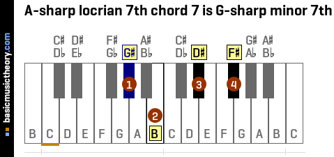 A-sharp locrian 7th chord 7 is G-sharp minor 7th