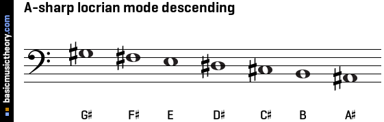 A-sharp locrian mode descending