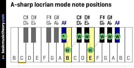 A-sharp locrian mode note positions