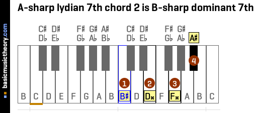 A-sharp lydian 7th chord 2 is B-sharp dominant 7th